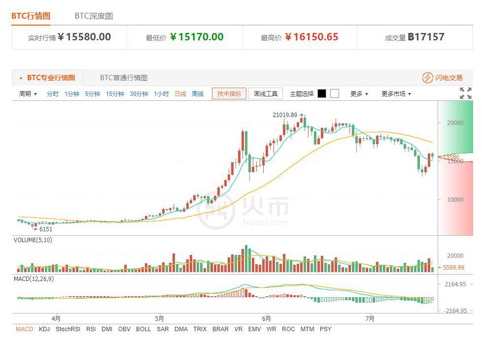 今日比特币价格:反弹至阻力位 暂先锁定利润