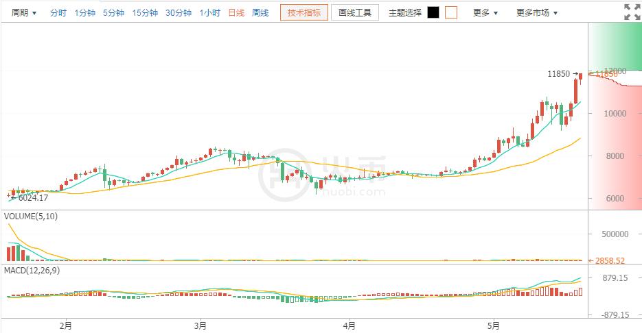 今日比特币:币价再新高 有加速迹象