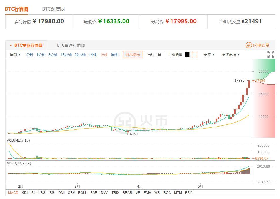 今日比特币:多方亢奋难平  短期风险加大