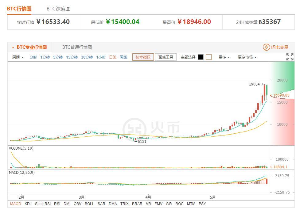 今日比特币行情走势:币价如期调整 耐心等待机会