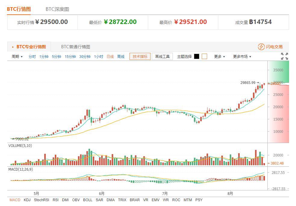今日比特币价格:币价再近新高 潜在风险待解