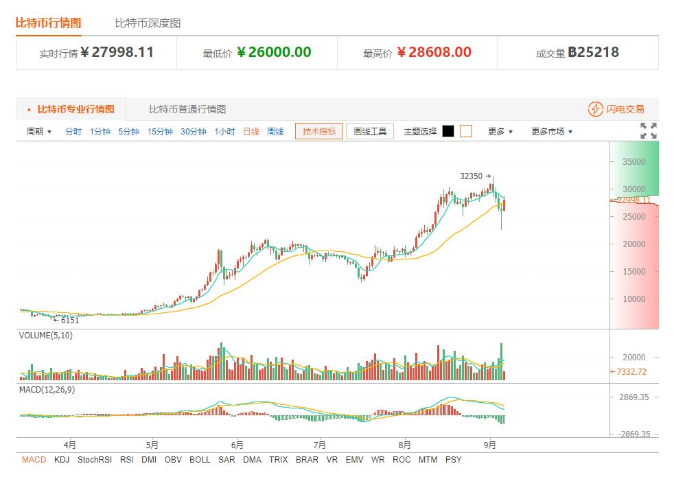 今日比特币价格:币价再现深V 留意市场动态