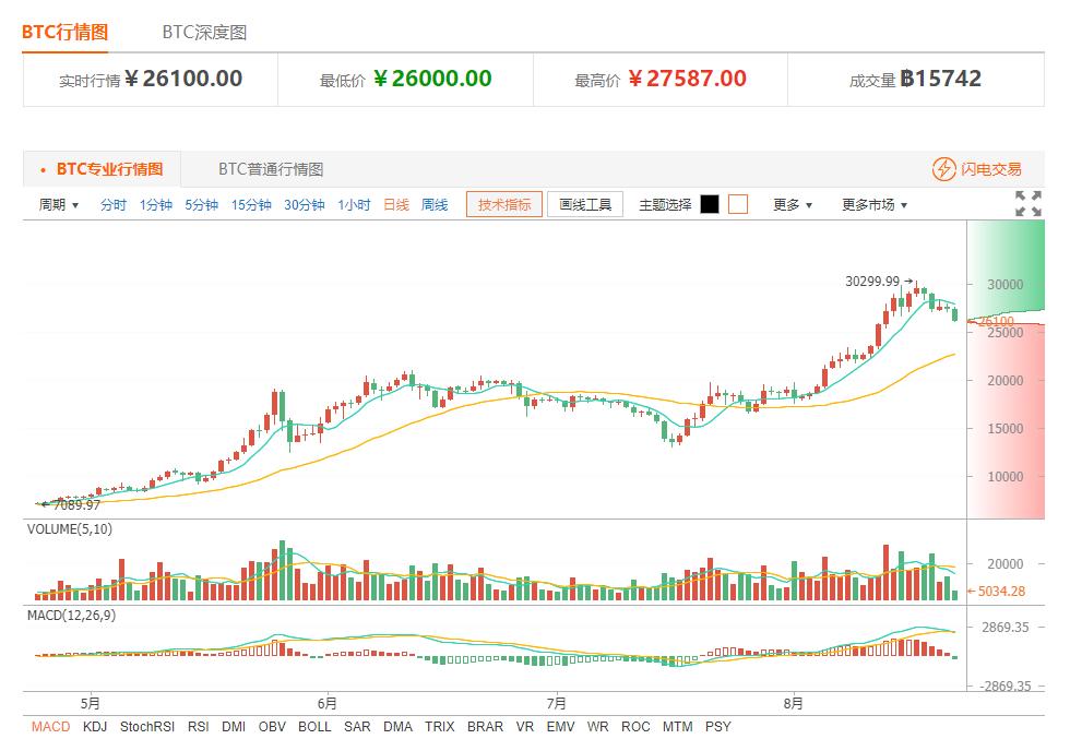 今日比特币价格:多方反弹乏力 短线趋势堪忧