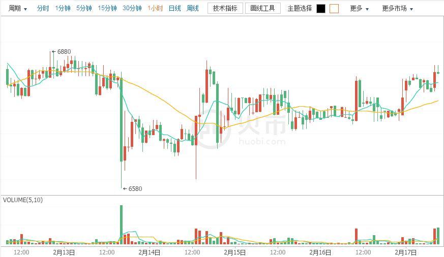 今日比特币:币价持续上攻 多方动量渐强