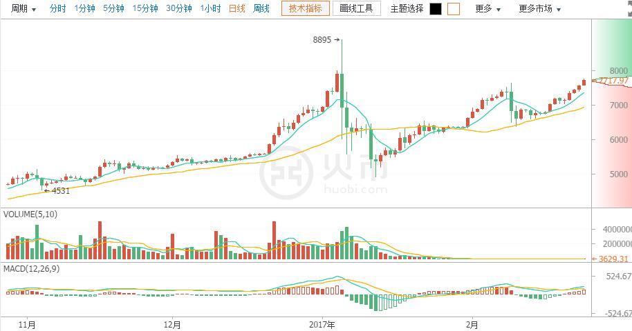 今日比特币:币价历史新高 加强风险管理