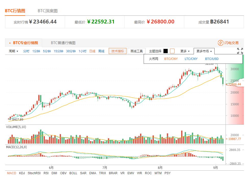今日比特币价格:币价又强回落 抄底需明显信号