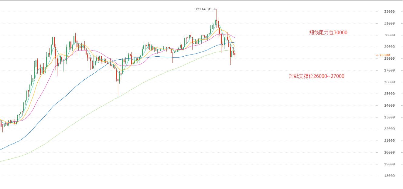 今日比特币价格:币价未站稳三万 抄底时机未熟
